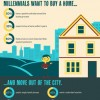 Millennials-Looking-Toward-Homeownership